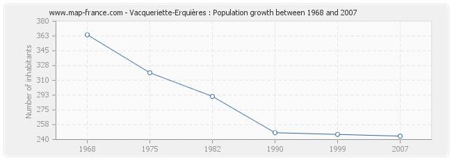 Population Vacqueriette-Erquières