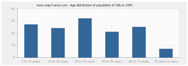 Age distribution of population of Vélu in 1999