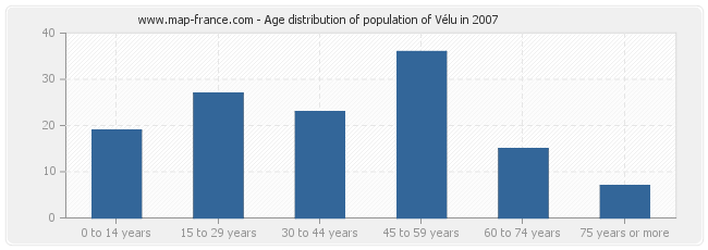 Age distribution of population of Vélu in 2007