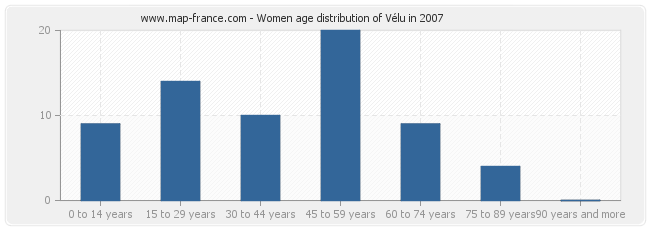 Women age distribution of Vélu in 2007
