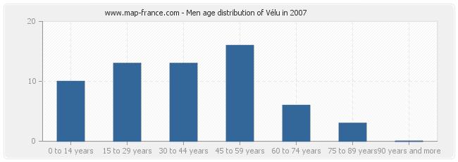 Men age distribution of Vélu in 2007