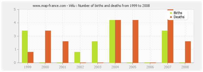 Vélu : Number of births and deaths from 1999 to 2008