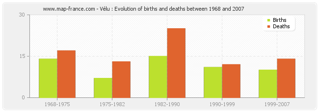Vélu : Evolution of births and deaths between 1968 and 2007