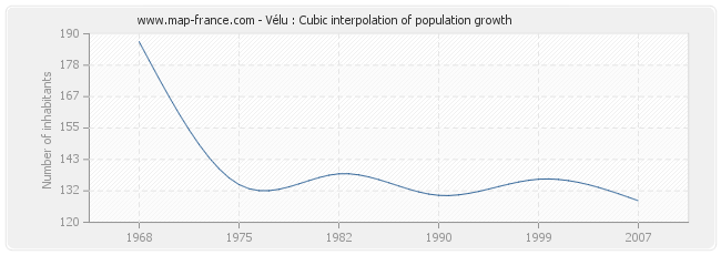 Vélu : Cubic interpolation of population growth