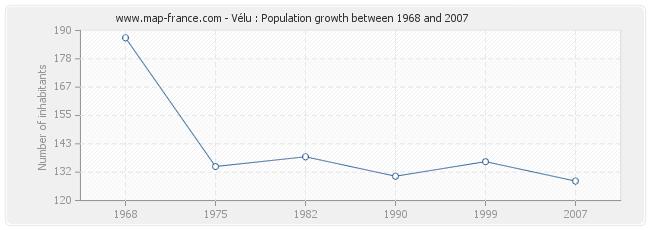 Population Vélu