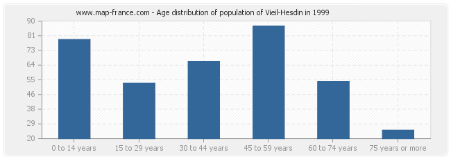 Age distribution of population of Vieil-Hesdin in 1999