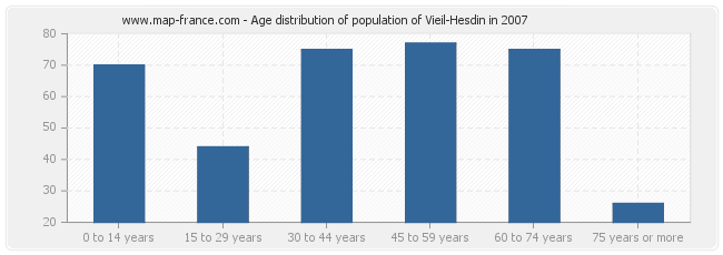 Age distribution of population of Vieil-Hesdin in 2007