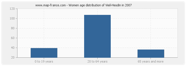 Women age distribution of Vieil-Hesdin in 2007