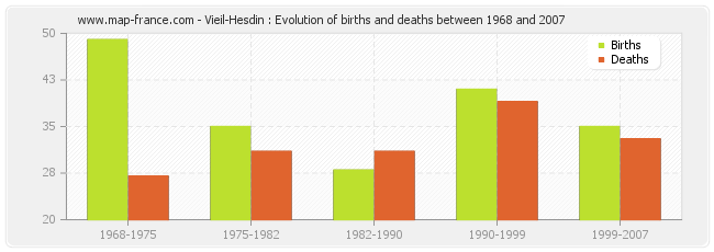 Vieil-Hesdin : Evolution of births and deaths between 1968 and 2007