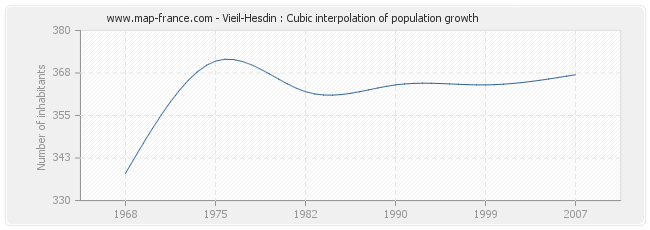 Vieil-Hesdin : Cubic interpolation of population growth