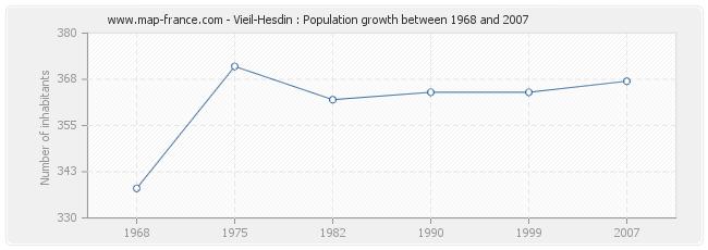 Population Vieil-Hesdin