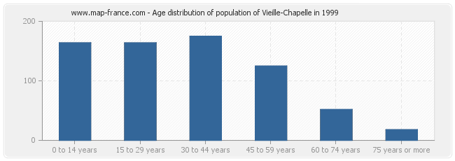 Age distribution of population of Vieille-Chapelle in 1999