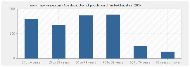 Age distribution of population of Vieille-Chapelle in 2007