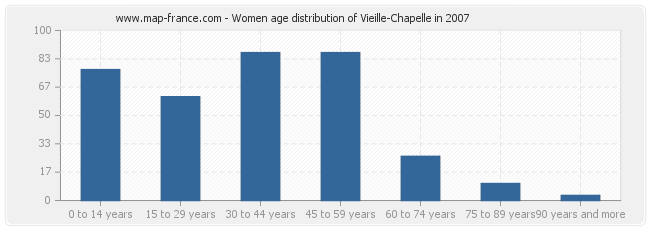 Women age distribution of Vieille-Chapelle in 2007
