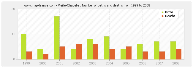 Vieille-Chapelle : Number of births and deaths from 1999 to 2008