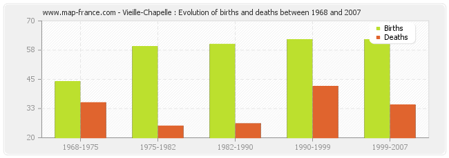 Vieille-Chapelle : Evolution of births and deaths between 1968 and 2007