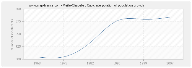 Vieille-Chapelle : Cubic interpolation of population growth