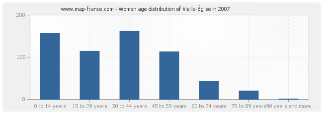 Women age distribution of Vieille-Église in 2007