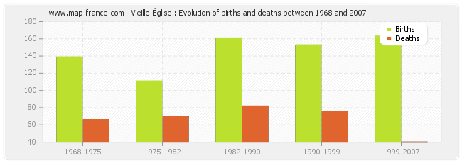 Vieille-Église : Evolution of births and deaths between 1968 and 2007