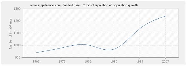 Vieille-Église : Cubic interpolation of population growth