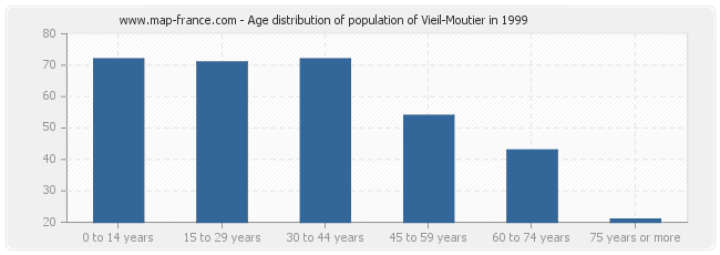 Age distribution of population of Vieil-Moutier in 1999