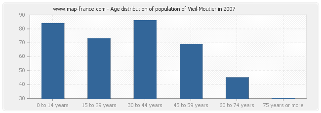 Age distribution of population of Vieil-Moutier in 2007