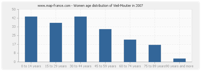 Women age distribution of Vieil-Moutier in 2007