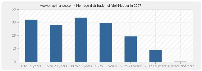 Men age distribution of Vieil-Moutier in 2007