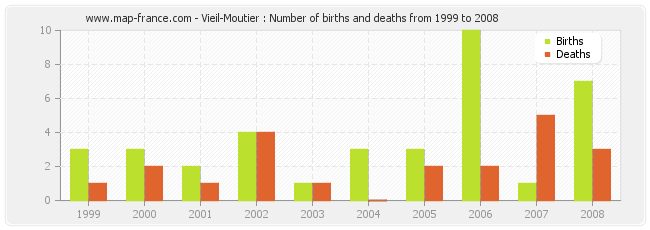 Vieil-Moutier : Number of births and deaths from 1999 to 2008
