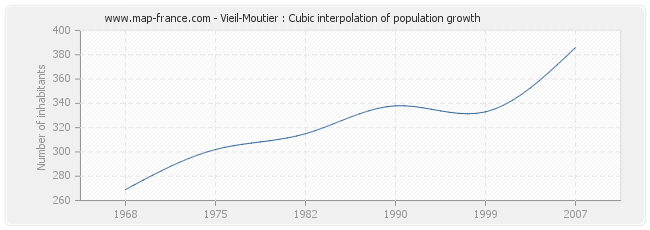 Vieil-Moutier : Cubic interpolation of population growth