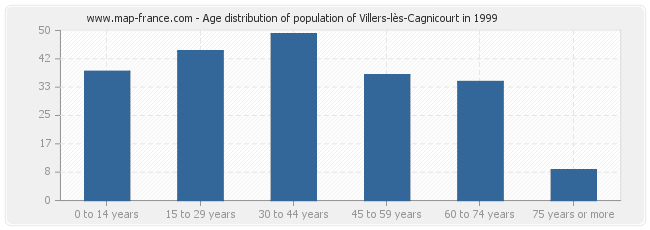 Age distribution of population of Villers-lès-Cagnicourt in 1999