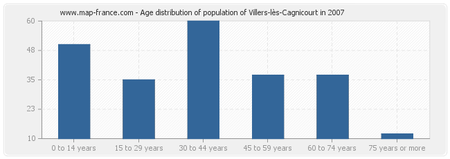 Age distribution of population of Villers-lès-Cagnicourt in 2007