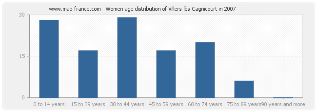 Women age distribution of Villers-lès-Cagnicourt in 2007