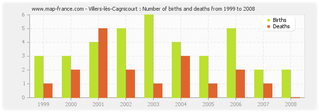 Villers-lès-Cagnicourt : Number of births and deaths from 1999 to 2008