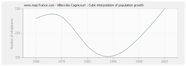 Villers-lès-Cagnicourt : Cubic interpolation of population growth