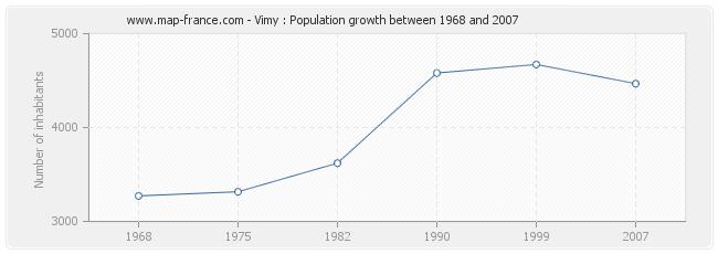 Map Of France Vimy.Population Vimy Statistics Of Vimy 62580