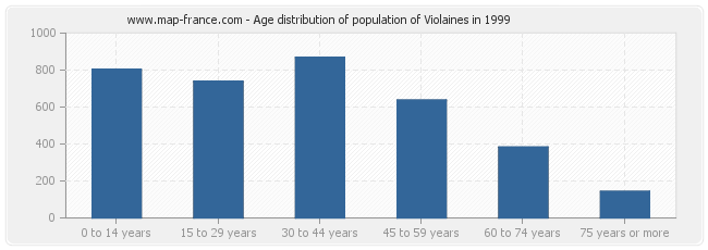 Age distribution of population of Violaines in 1999