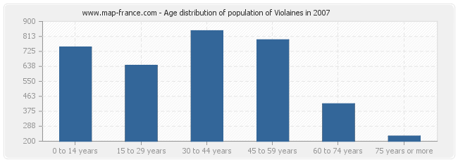 Age distribution of population of Violaines in 2007