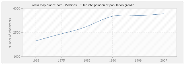 Violaines : Cubic interpolation of population growth