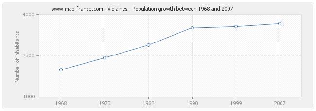 Population Violaines