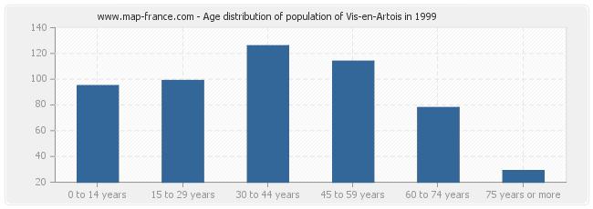 Age distribution of population of Vis-en-Artois in 1999
