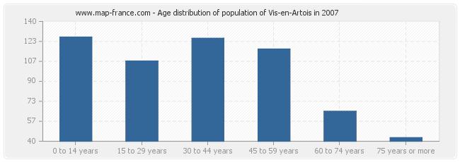 Age distribution of population of Vis-en-Artois in 2007