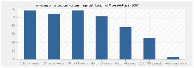 Women age distribution of Vis-en-Artois in 2007