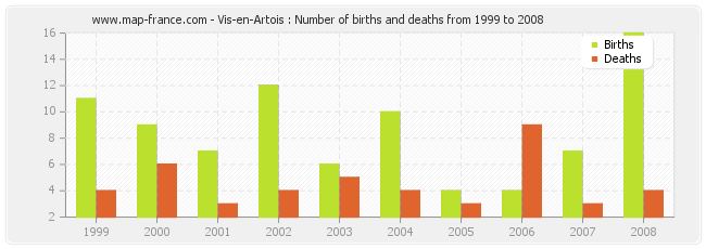 Vis-en-Artois : Number of births and deaths from 1999 to 2008