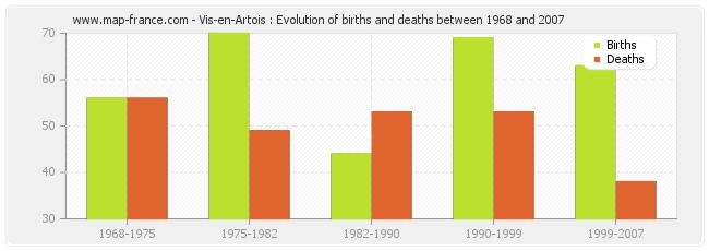 Vis-en-Artois : Evolution of births and deaths between 1968 and 2007