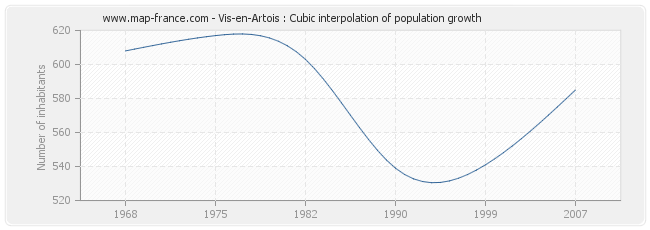 Vis-en-Artois : Cubic interpolation of population growth