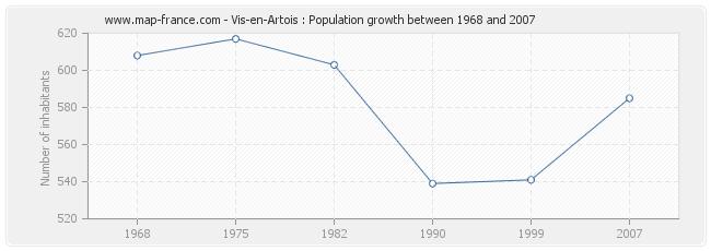 Population Vis-en-Artois