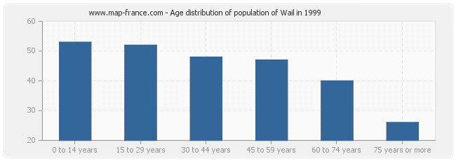 Age distribution of population of Wail in 1999