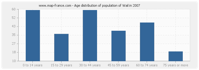 Age distribution of population of Wail in 2007