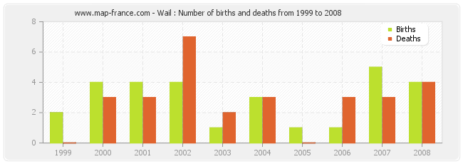 Wail : Number of births and deaths from 1999 to 2008